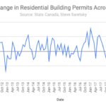 Canada building permits
