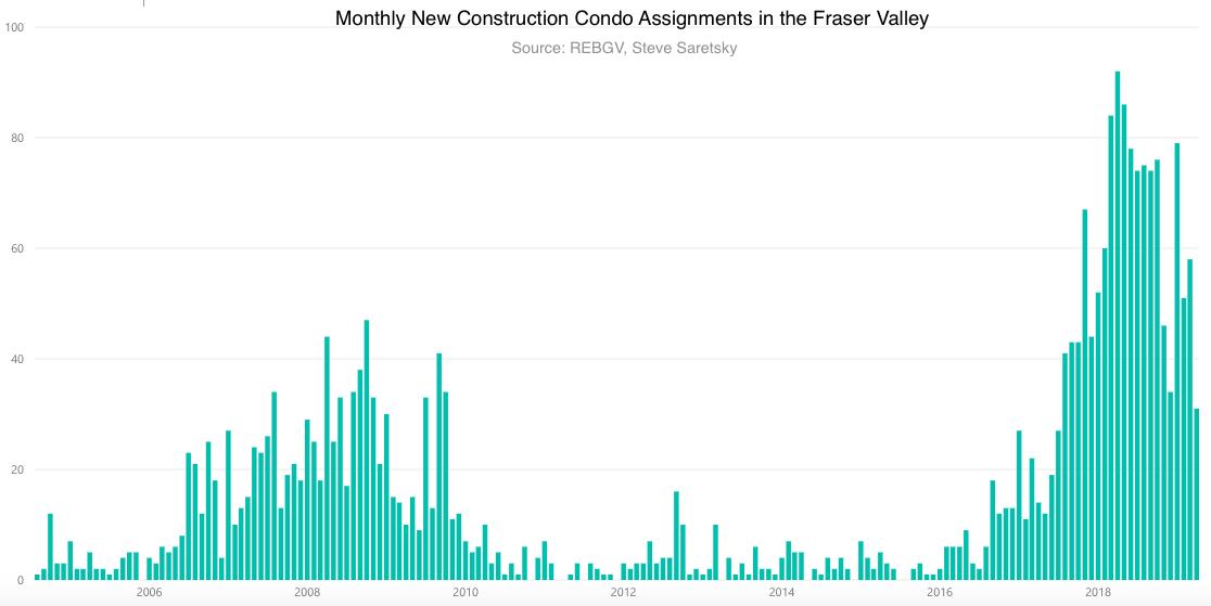 Fraser Valley condo prices