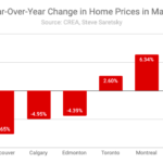 Canada Home prices