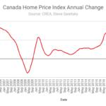 Canada Home Price Index