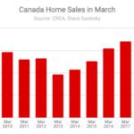 Home sales Canada March