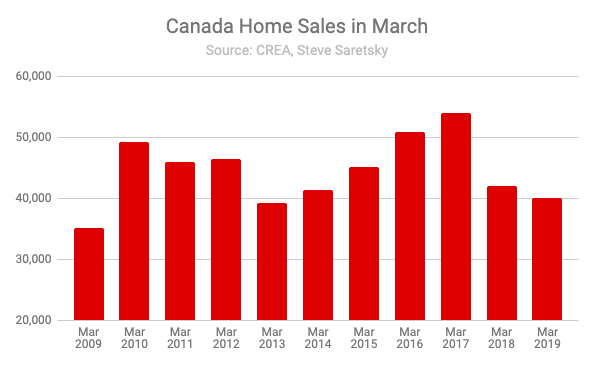 Home sales Canada March
