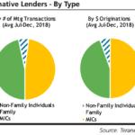 private lenders ontario
