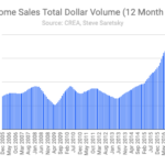 BC Residential Real Estate Dollar Volume