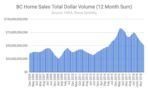 BC Residential Real Estate Dollar Volume