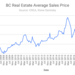 Average sales price BC