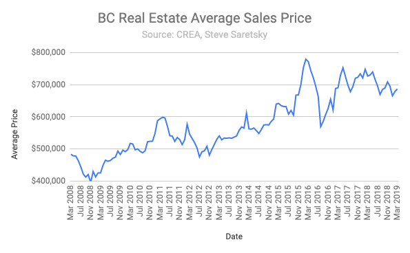 BC Home Sales March