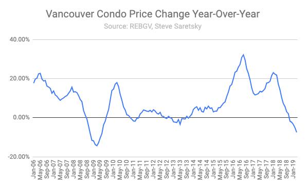 March condo sales Vancouver