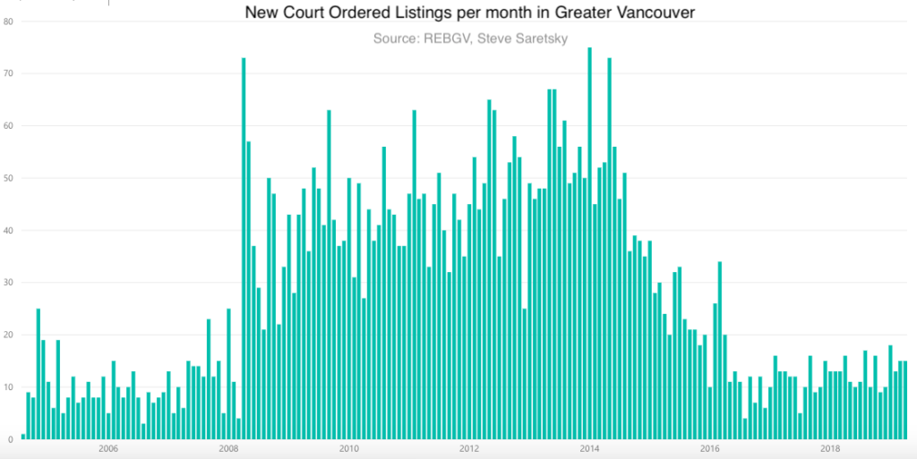 Foreclosure data Vancouver