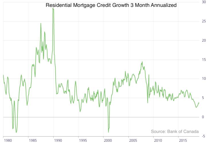 Mortgage credit growth Canada