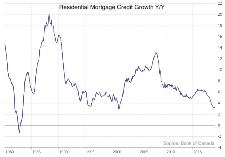 Residential mortgage credit growth Canada