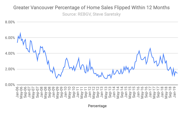 Vancouver home flipping