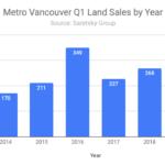 Metro Vancouver land sales