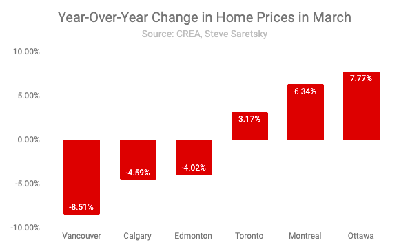 Canada home price index by city