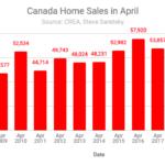 Canada home sales April