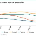 delinquency rates Canada