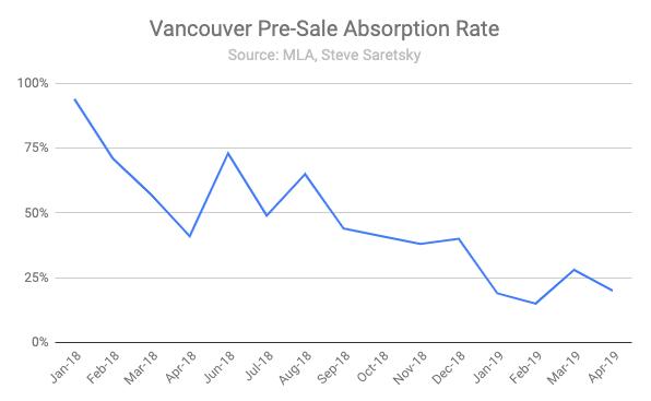 Vancouver pre sale