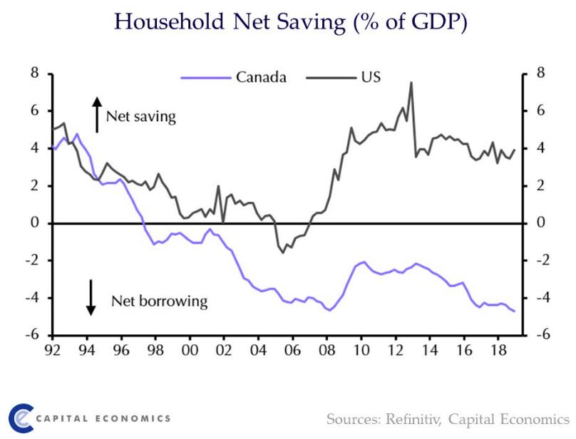 Canada household savings