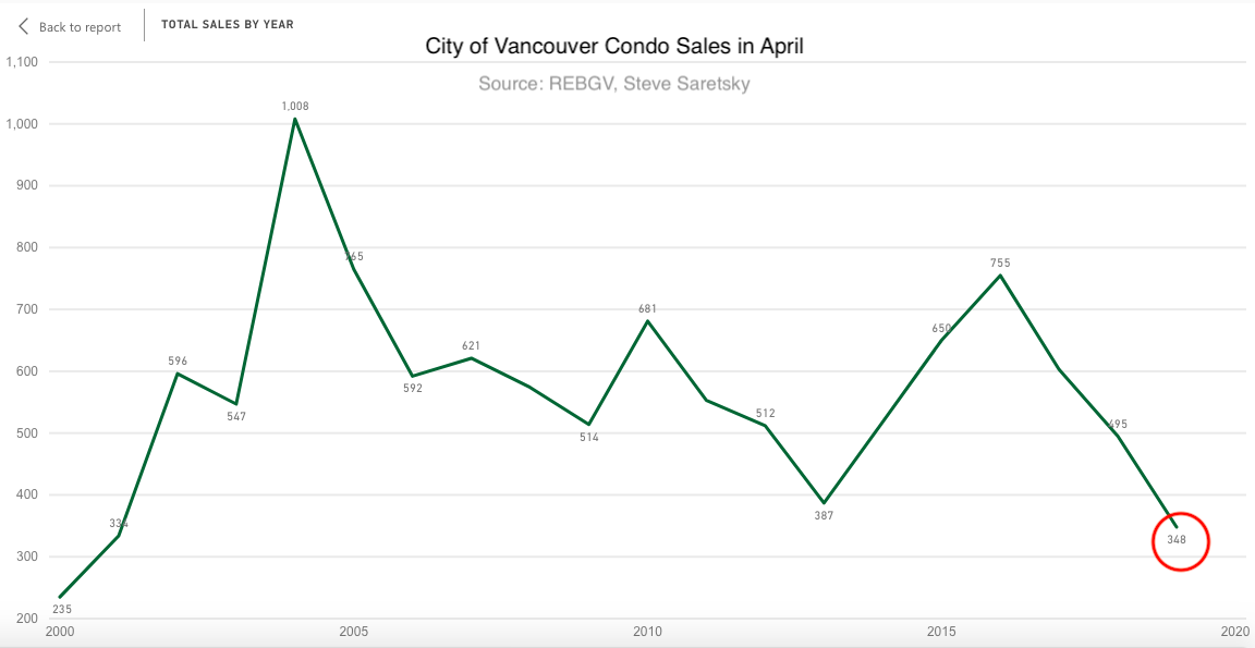 Vancouver condo sales April