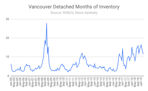 Months of Inventory Vancouver Detached