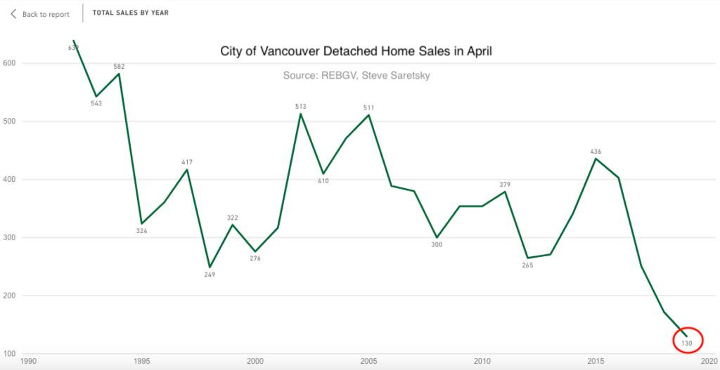 Vancouver house sales April