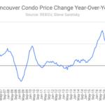 Vancouver condo price change