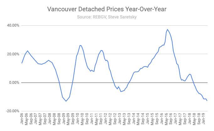 Price Change Vancouver Detached
