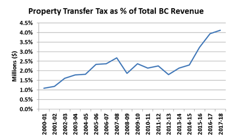 BC property transfer tax