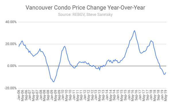 Vancouver condo sales May
