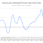 Benchmark price change Vancouver