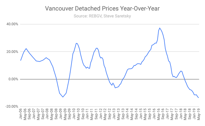 Benchmark price change Vancouver