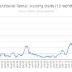 rental housing starts Vancouver