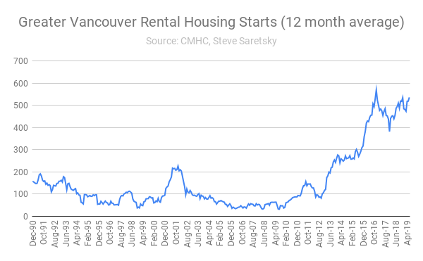 rental housing starts Vancouver