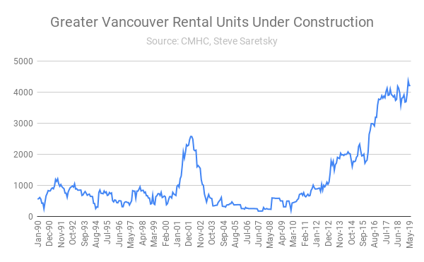 Rental unit construction Vancouver