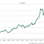 Median sales price Detached