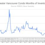 Months of Inventory REBGV condo