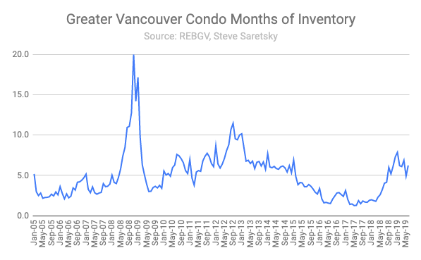 June condo sales Greater Vancouver