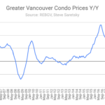 Greater Vancouver condo prices
