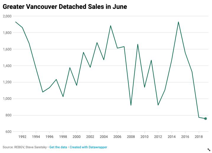 REBGV Detached Sales history June