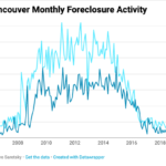 Greater Vancouver foreclosure listings