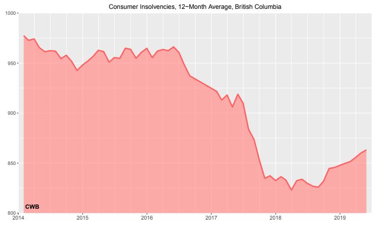 Consumer insolvencies in BC