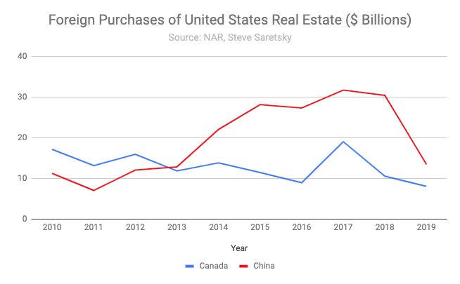 Dollar Volume of Sales to Foreign Buyers