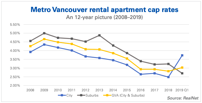cap rates Greater Vancouver