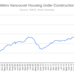 chart of housing construction
