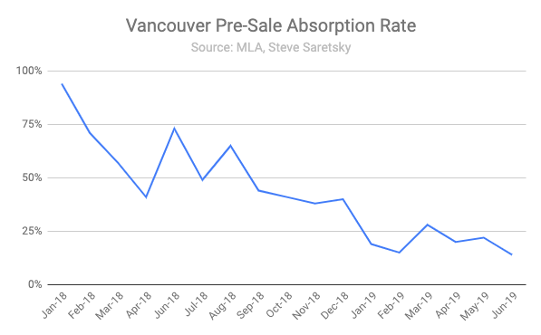 pre sale absorption rate Vancouver