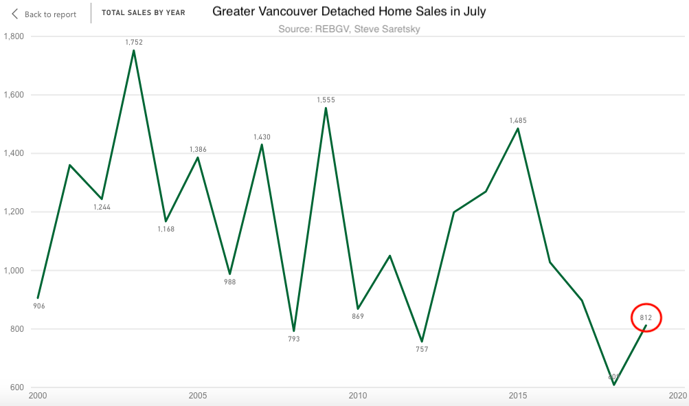 Greater Vancouver Detached Sales