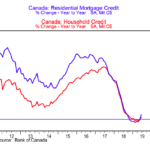 Canada credit growth