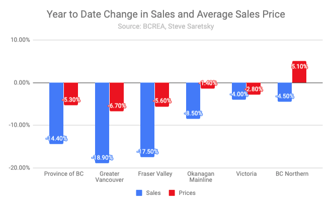 BC Home Sales and Active Listings