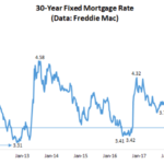 US 30 year mortgage rates
