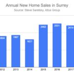 new home sales in Surrey